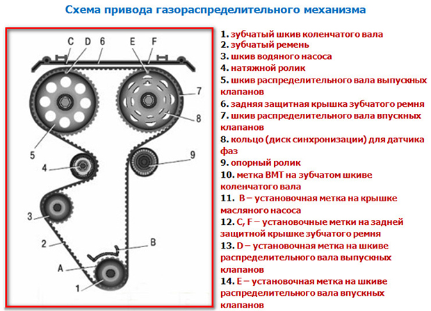 Схема механизма ГРМ 16