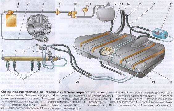 Схема топливной системы ВАЗ