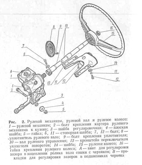Схема рулевого механизма ВАЗ