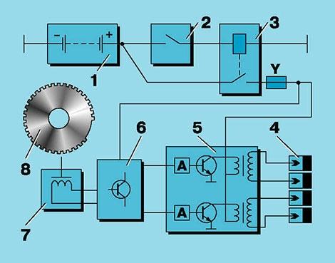 Правила выставления системы зажигания на ВАЗ 2110