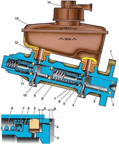 Схема главного тормозного цилиндра