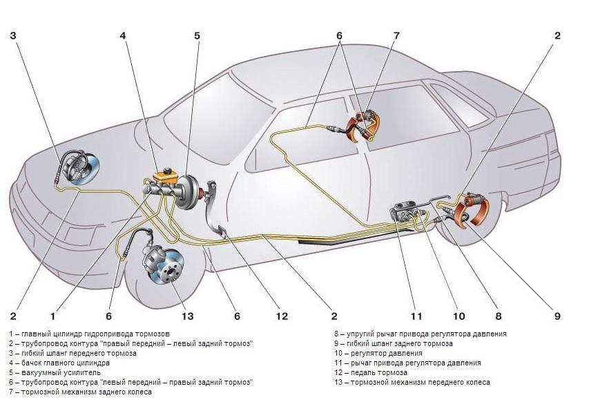 Схема устройство тормозной системы на ВАЗ 2110