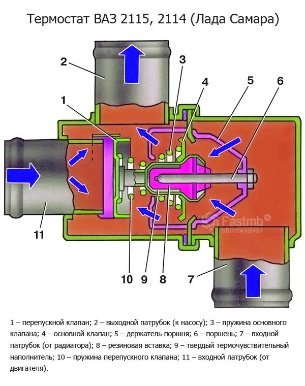 Фото №15 - устройство термостата ВАЗ 2110