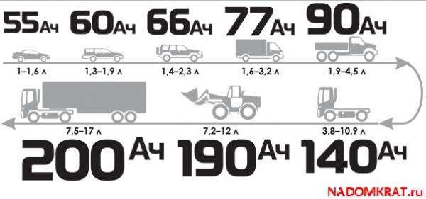 Схема емкостей для различных авто