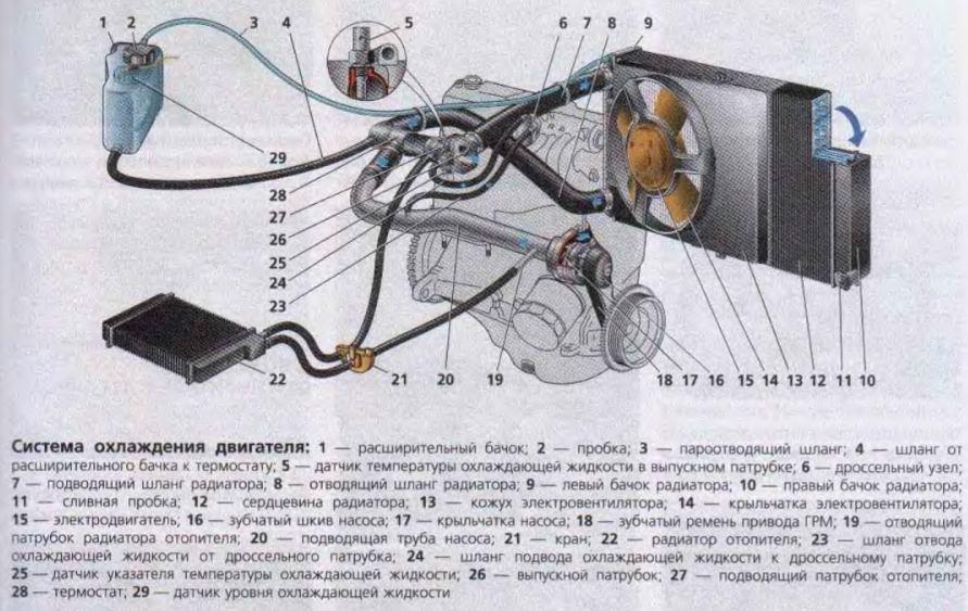 ВАЗ 2109 Схема охлаждения 21099 карбюратор