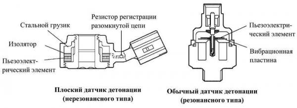 Виды устройств
